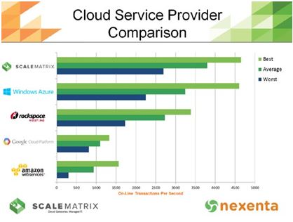 Cloud Service Provider Comparision