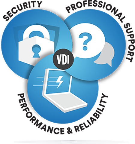 VDI Desktop as a Service-Work Remotely